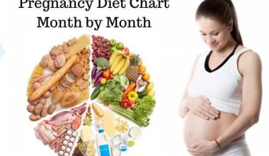 Month wise pregnancy diet